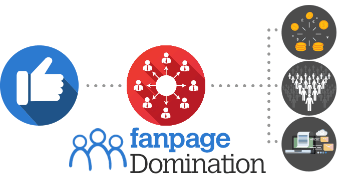 fanpage-domination